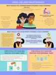 Masks Infographic